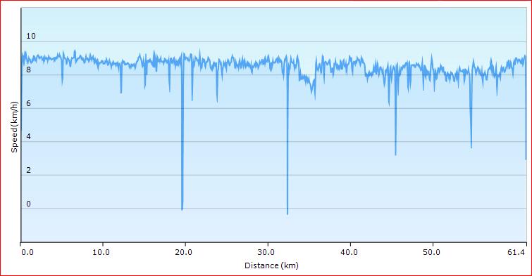 Day 3 speed plot